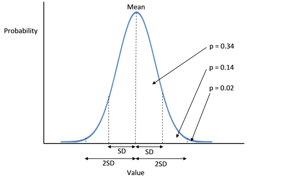 The standard deviations away from the mean divide the normal distribution into probability segments. So everything above the mean is 0.5 (i.e. 50% of the distribution of values), Everything above 1 SD is 0.16 (0.14+0.02). Everything above 2 SD is 0.02 (2% of values). The same applies to segments below the mean.