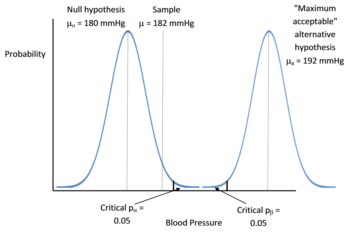 "null hypothesis Value answers the question ""if the null hypothesis were true, what is the probability of observing the current data or data that is more extreme."