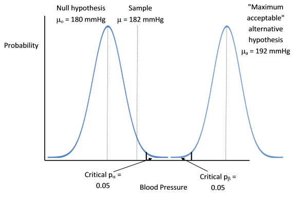 The null hypothesis and alternative hypothesis SE plots are far apart and so for a sample mean of 182 mmHg, when the null hypothesis fails to be rejected, the alternative hyopthesis that the mean bp is greater than maximum acceptable can be rejected.