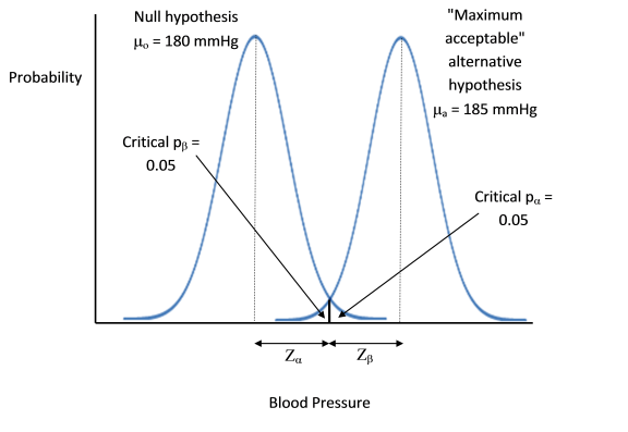 Hypothetical scenario where the widths and separation of the null hypothesis mean SE and alternative hypothesis mean SE plots are such that the critical p-values coincide. Now if there is failure to reject the null hyopthesis, the alternative hypothesis will always be rejected, but possibly only just.