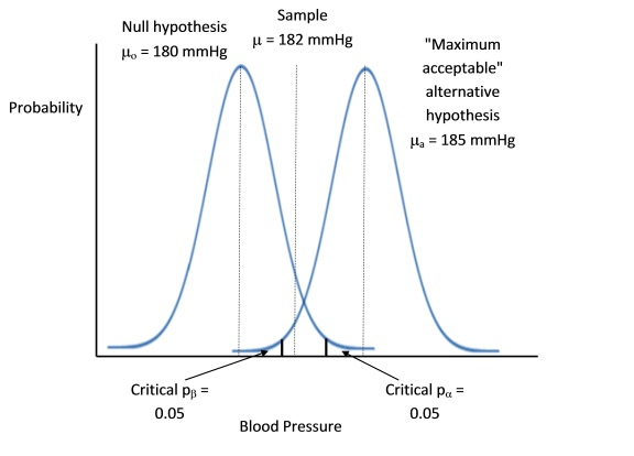Plot of null and alternative hyopthesis mean blood pressure SE distributions with the sample mean blood pressure value. There is failure to reject either hypothesis.