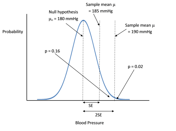 If the sample of 20 people has a mean blood pressure (bp) of 185 mmHg and a SD of 22.5 mmHg, this is one SE greater than a desired bp of 180 mmHg. The one-tailed p value, the area of the section of the plot greater than the 1 SE line, is 0.16. If the sample's mean bp was 190 mmHg, this would be 2 SE greater than the desired mean, and the p-value is only 0.02. The bp would now be considered significantly greater than desired bp.