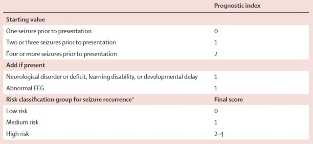 Scoring system for sratification of risk of recurrence after a single seizure according to the MESS study data.