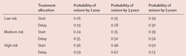 Kaplan-Meier derived estimates of probabilities of seizure recurrence divided according to different risk groups