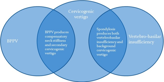 Overlapping nosological entities of vertigo